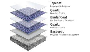 Quartz Flooring Southern Illinois